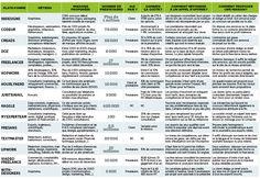 Uberisation de l'économie : Comment en tirer parti - Capital.fr
