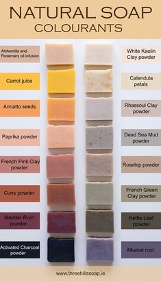 List of natural soap colourants