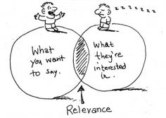 Venn diagram - what you want to say; what they're interested in. #ContentStrategy