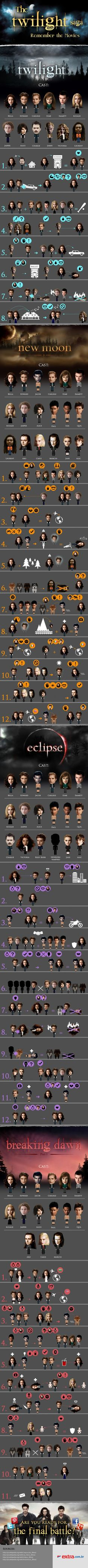 The Twilight Saga Infographic // this is awesome because they don't bite other people.