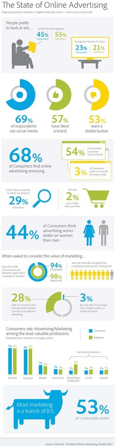 Infographic: Online Marketing is Failing with Consumers