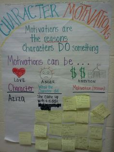 Anchor chart used for character motivations lesson. After reading story students… Anchor chart used for character motivations lesson. After reading story students record on sticky notes what they think motivated the main character's action. Reading Lessons, Reading Skills, Teaching Reading, Guided Reading, Teaching Ideas, Learning, 6th Grade Ela, Third Grade Reading, Grade 3