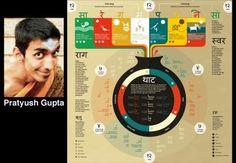 INFOGRAPHIE • Inde : l'alchimie de la musique hindoustanie
