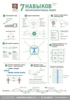 """Саммари бестселлера Стивена Кови """"7 навыков высокоэффективных людей"""". Русскоязычная версия.  Доступно для загрузки здесь —https://www.dropbox.com/s/shko69f5s8gcomo/7%20habits.jpg?dl=0 (плакат А2 под печать)."""