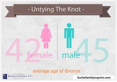 Untying the Knot. Divorce Infographic.