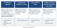 Cartographie des risques opérationnels pour cabinets de courtage en assurances  https://www.globalbpa.com/gestion-des-risques/cartographie-des-risques-operationnels-pour-cabinets-de-courtage-en-assurances BPA IMG OffreCartographieRisquesOperationnels 00