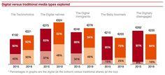 De verschuiving van traditionele media naar digitale is sterker dan tot nu toe werd gedacht. Niet alleen onder jongeren, maar ook onder oudere consumenten. En de consumentenbestedingen aan mediaproducten en –diensten blijven in de meeste generaties tot aan 2019 groeien, aldus PwC.