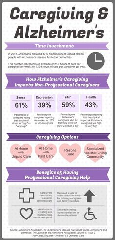 Alzheimers Caregiving Information - source: Alzheimer's Association #elderlycaredementia #alzheimerscaregivers