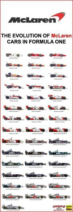 McLaren Cars, F1