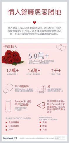 臉書調查:去年情人節2.3萬人求愛成功