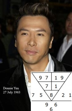 Donnie Yen, an actor, director & producer is born 27Jul 1963. He is best known for his role as Ip Man & many martial arts movies. His root number 8 says he is a responsible person who looks tough outwardly. He is in the right career of being an actor, & his numbers display his potential to achieve great success & opportunity to achieve wealth with hard work. Are you in the right career with the right potential? Find out @ numerology.anselmang.com #donnieyen #actor #hongkong #movie #film…