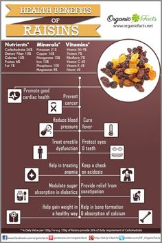 Health benefits of raisins include relief from constipation, acidosis, anemia, fever, and sexual dysfunction. Also it has positive impact on eye health, dental care, and bone quality.
