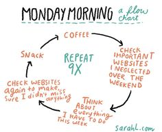 Monday morning: a flow chart. This is just a regular routine at work...