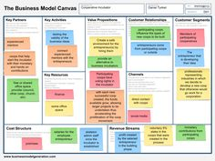 Business plans during planning are useless, don't get me wrong, well researched plans are critical but a Lean Canvas business model must come first . Business Canvas, Business Model Canvas Examples, Business Model Example, Boot Camp, Modelo Canvas, Value Proposition, Strategic Planning, Financial Planning, Business Planning