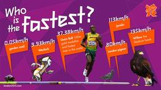 Who is the fastest? #london2012