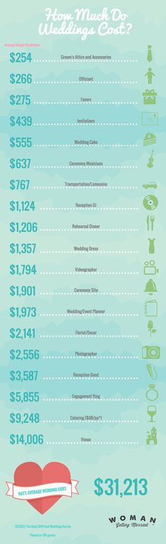How Much a Wedding Costs  Now I can look at this and see exactly how much I can save by leaving a few things out.