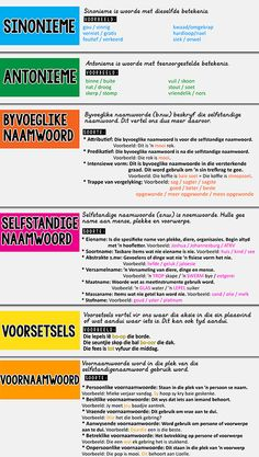 woordsoorte sinonieme voorsetsels selfstandige naamwoord hoezit Preschool Worksheets, Preschool Learning, Teaching, Afrikaans Language, Math Work, Speech Language Pathology, Writing Activities, Class Activities, Home Schooling