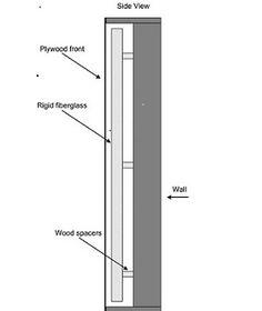 raumakustik workshop no 1 eckabsorber selber bauen bassfalle eckabsorber diy diy. Black Bedroom Furniture Sets. Home Design Ideas