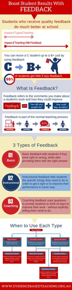 Infographics tend to use the picture superiority effect! People remember graphics over wording! Discover why every teacher should be giving feedback in our easy-to-read feedback infographic. Instructional Coaching, Instructional Strategies, Teaching Strategies, Teaching Tips, Assessment For Learning, Formative Assessment, Student Learning, Visible Learning, Feedback For Students