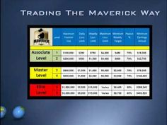 Forex Trading- Trade with our money - Maverick FX Trading System