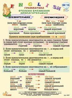 Карточки-памятки по английскому English Vocabulary, English Grammar, Learn English, Inspire Me, Language, Journal, Education, Learning, Tips