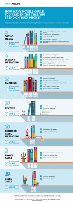 The world of books and reading as seen in the most popular infographics released in Reading Strategies, Reading Lists, Book Lists, Reading Time, Reading Books, Book Infographic, Long Books, Good Readers, Instant Messaging