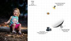 #offcameraflash #photographytutorial #OFC #kids #dreampix #cameralighting #lighting #flash