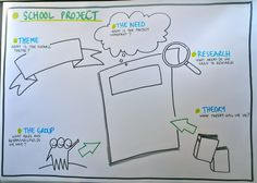 School Project | Flickr - Photo Sharing! Good idea for group experiment/scientific method assignment