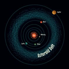 International Asteroid Day - Groovy Lab in a Box Most asteroids in our solar system can be found in the asteroid belt between Mars and Jupiter. What Is A Meteor, Meteor Shower Dates, Space Debris, Perseid Meteor Shower, Engineering Design Process, Asteroid Belt, Keep Looking Up, Stem Science, Lunar Eclipse
