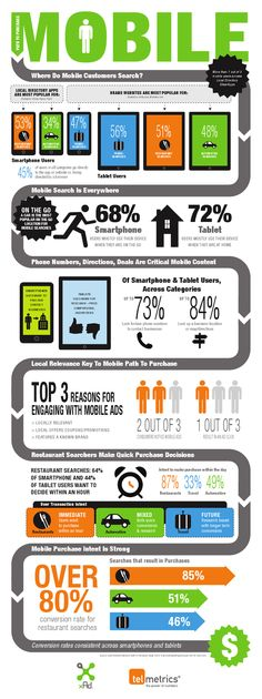 Mobile infographics: smartphones & mobile industry: Where do mobile customers search?