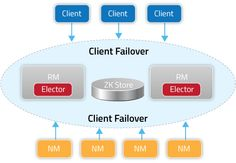 diagram_Client_Failover
