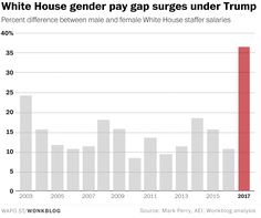 Women in the Trump administration earn 63 cents for every male dollar, according to a new, more representative analysis of White House staff pay.