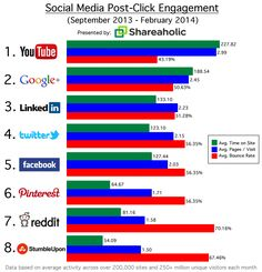 The surprising social networks that generate the most engaged referrals. #socialmedia #socialmediamarketing #YouTube #Google+ #LinkedIn #Twitter #Facebook #Pinterest #reddit #StumbleUpon #onlinemarketing