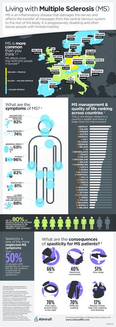 World MS Day Infographic