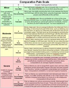 """""""Comparative Pain Scale"""": an explanation of the numerical scale for pain's severity identification for better understanding between patient and care-giver/doctor. An excellent tool."""
