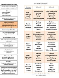 the body code chart - Recherche Google