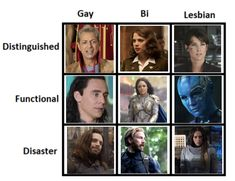 This is pretty accurate except for the fact that Loki should be a Functional Pansexual due to his shape-shifting nature Avengers Memes, Marvel Memes, Marvel Dc Comics, Marvel Avengers, Stucky, Marvel Funny, Bucky Barnes, Tony Stark, Marvel Characters