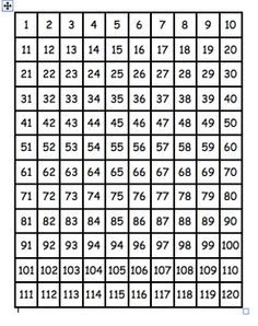 This is a number chart that goes from 1 to 120.  According to the Common Core State Standards for Mathematics for First Grade, the counting sequenc...