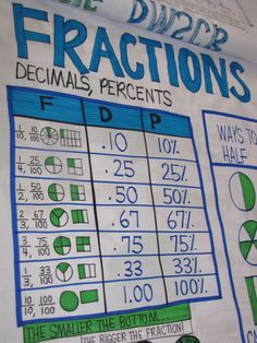 Fractions/Decimal Chart by Victoria Jasztal :) Math Teacher, Math Classroom, Teaching Math, Teaching Ideas, Classroom Ideas, Teaching Posters, Classroom Posters, Math Charts, Math Anchor Charts