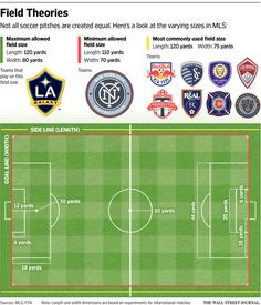 Yankee Stadium, Pitch, Soccer, Google, Sports, Graphics, Style, Hs Sports, Swag