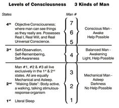 Levels of consciousness