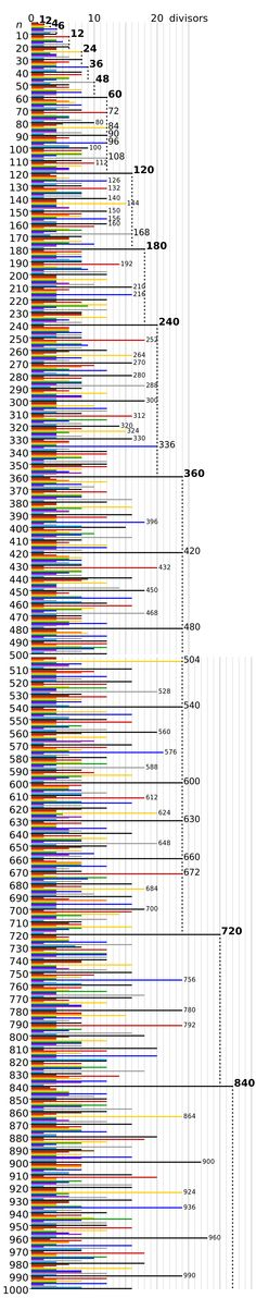 highly composite number Highly composite numbers between consecutive superior highly composite numbers general remarks highlycompositenumbers 99 vi §§ 46–51 specialformsofn 46.