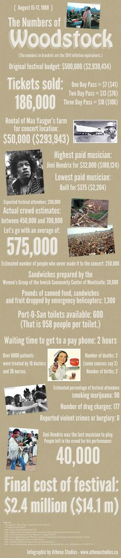 Woodstock infographic - my husband is one of the ones who didn't make it. Traffic was too bad to get there by Sunday...have two unused tickets, still..