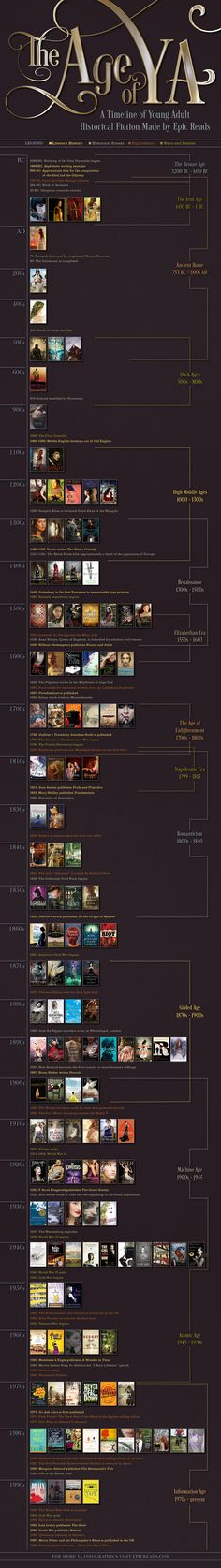The Age of YA from @epicreads! A timeline of YA historical fiction #ya #yalit #infographic