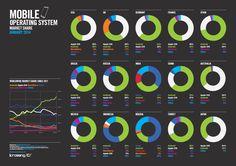 Global Mobile Operating System Market Share