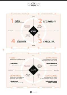 #brand #marque #marketing