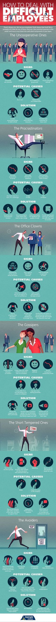Business and management infographic & data visualisation How To Deal With Difficult Employees - Infographic Description How To Deal With Le Management, Business Management, Leadership Development, Personal Development, Leadership Strategies, Amélioration Continue, Coaching, Employee Engagement, Home Schooling