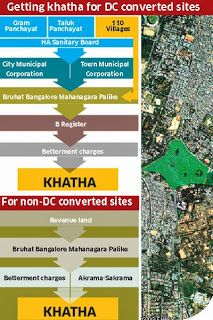 A property buyer in Bangalore would have heard about the A and B Khata, while many think A khata buildings are the safest investment, there is a lack of awareness on what actually is a B Khata.