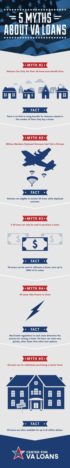 Five Myths About VA Loans - Mortgage Loan Calculator - Calculate the monthly and yearly payment. - 5 Facts About VA Loans Infographic Mortgage Humor, Mortgage Loan Officer, Mortgage Tips, Mortgage Rates, Cash Out Refinance, Refinance Mortgage, Fha Loan, Mortgage Loan Calculator, Secured Loan