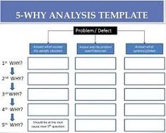 5 Whys Template | 33 Best 5 Why S Images 5 Whys Project Management Report Template